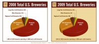 craft-beer-2009